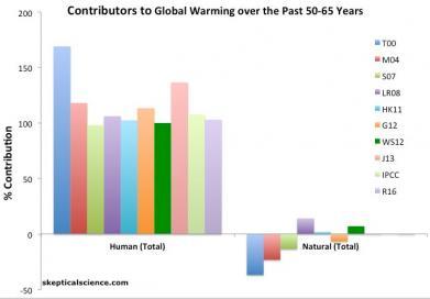 Kolik toho dnešní věda ví o klimatické změně? A jakou roli v tom hraje Česko? Přečtěte si 8 bodů pro každého od Jana Hollana
