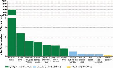Snižujete svou uhlíkovou stopu efektivně?