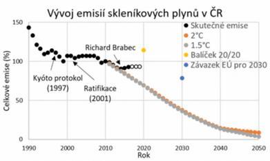 Ochrana klimatu v České republice v číslech
